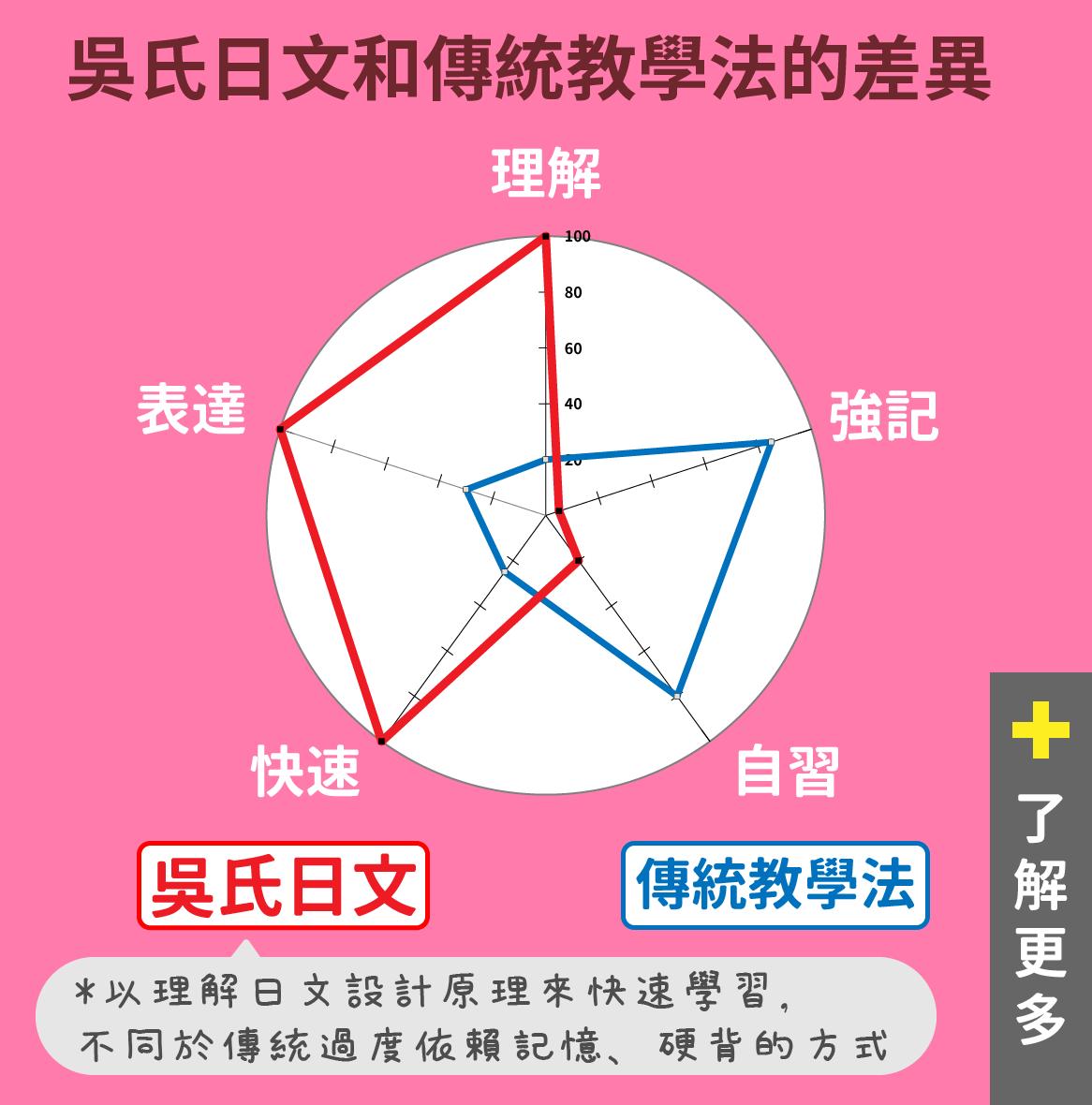 吳氏日文教學方式