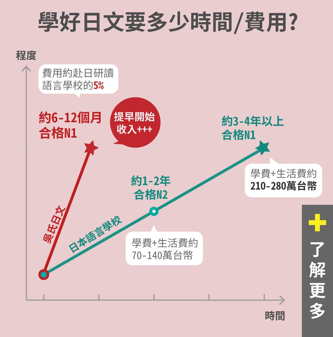 學日文要多少時間和費用