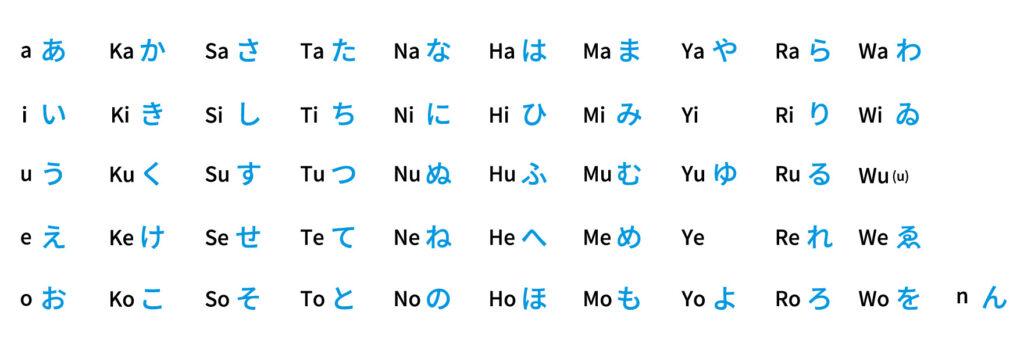 五十音字源表