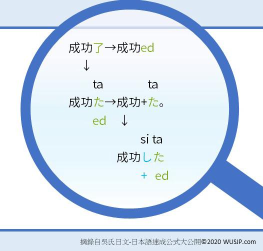 日文動詞變化過去式