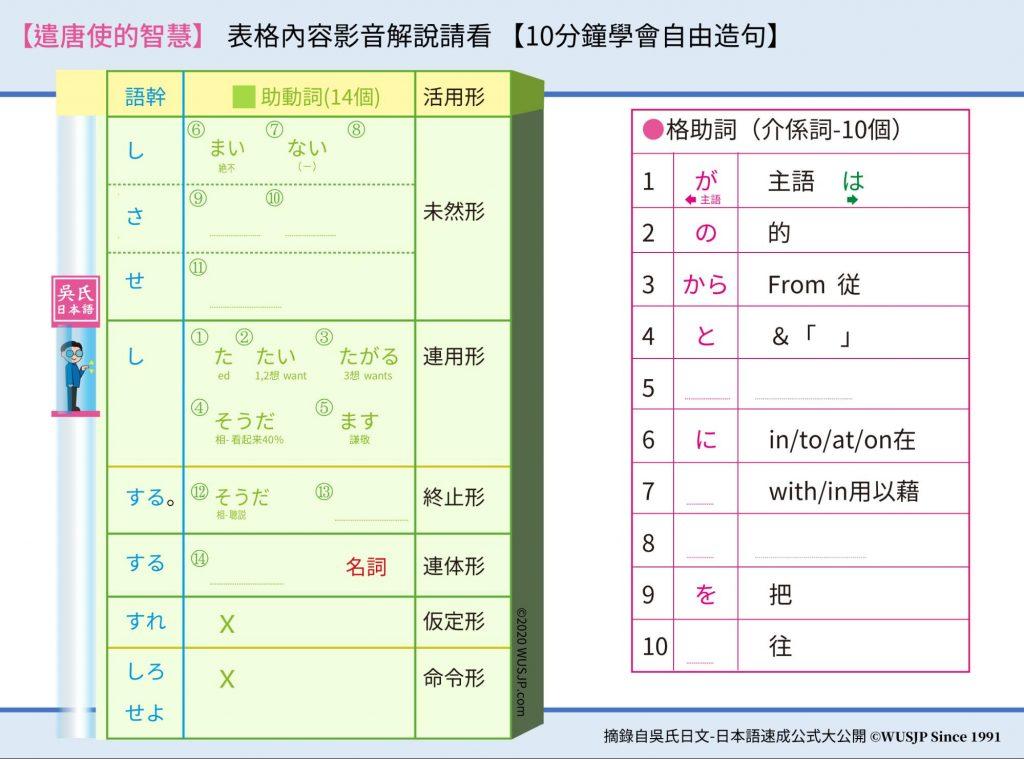 日文檢定N5文法解析